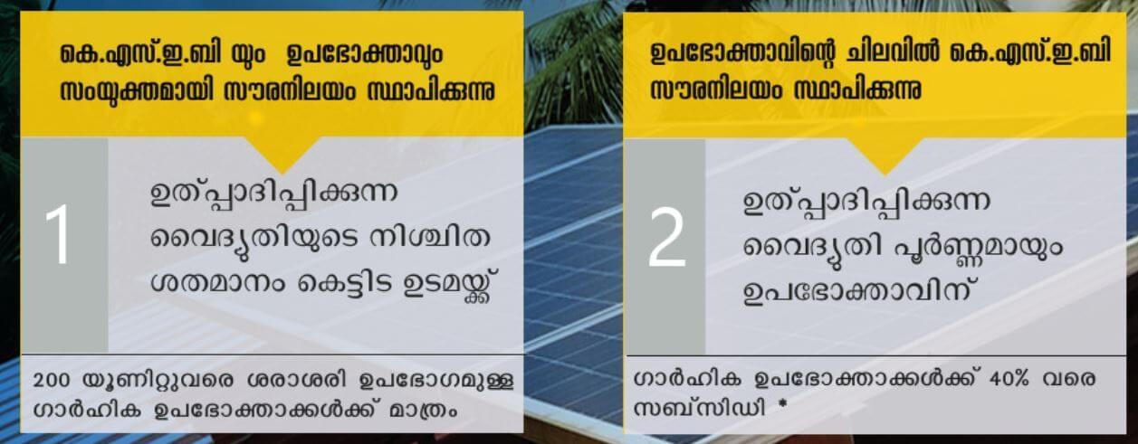 SOURA Subsidy KSEB Scheme malayalam