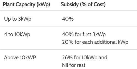 SOURA Subsidy Model II KSEB Scheme malayalam